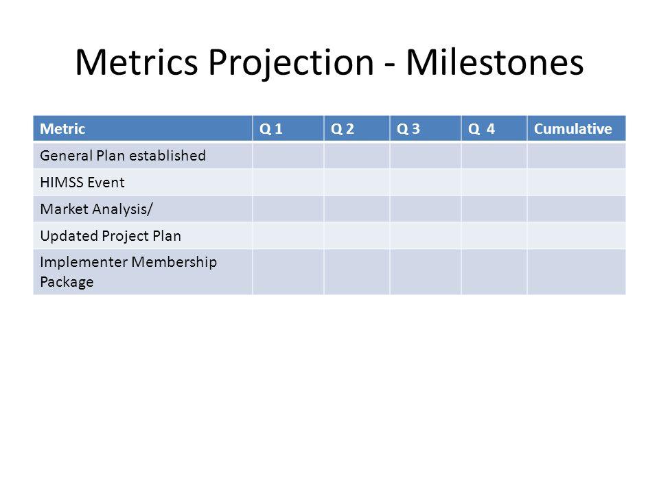 Metrics Projection - Milestones MetricQ 1Q 2Q 3Q 4Cumulative General Plan established HIMSS Event Market Analysis/ Updated Project Plan Implementer Me