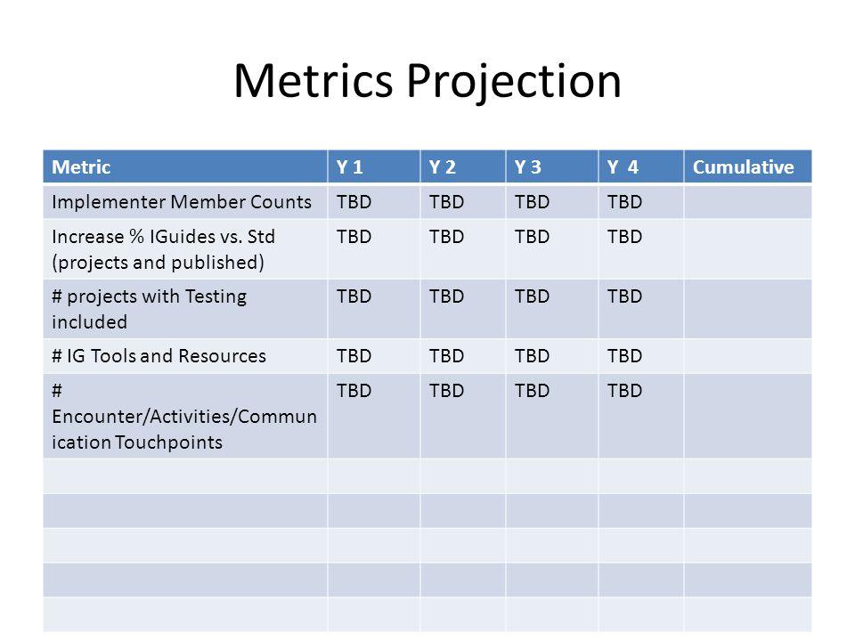 Metrics Projection MetricY 1Y 2Y 3Y 4Cumulative Implementer Member CountsTBD Increase % IGuides vs.