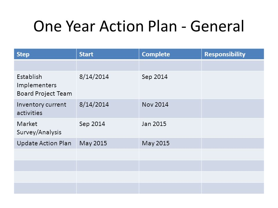 One Year Action Plan - General StepStartCompleteResponsibility Establish Implementers Board Project Team 8/14/2014Sep 2014 Inventory current activities 8/14/2014Nov 2014 Market Survey/Analysis Sep 2014Jan 2015 Update Action PlanMay 2015