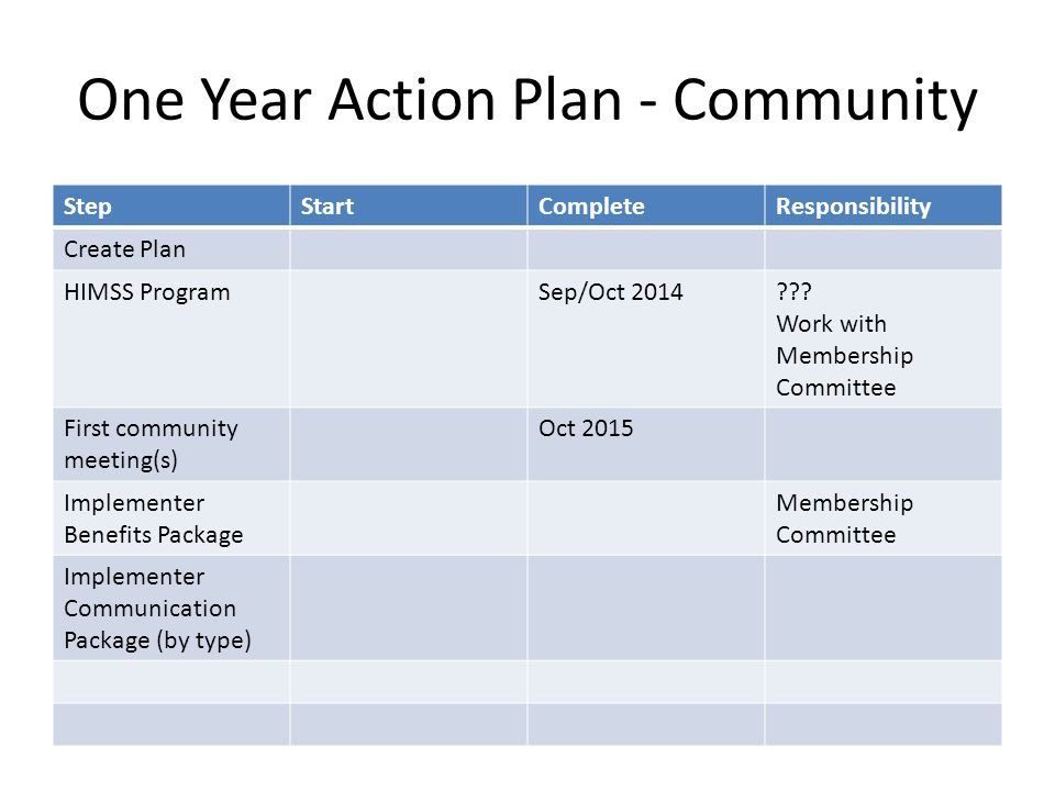 One Year Action Plan - Community StepStartCompleteResponsibility Create Plan HIMSS ProgramSep/Oct 2014??.