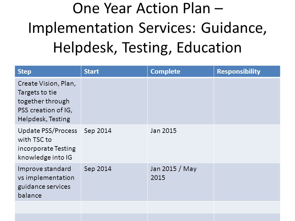 One Year Action Plan – Implementation Services: Guidance, Helpdesk, Testing, Education StepStartCompleteResponsibility Create Vision, Plan, Targets to tie together through PSS creation of IG, Helpdesk, Testing Update PSS/Process with TSC to incorporate Testing knowledge into IG Sep 2014Jan 2015 Improve standard vs implementation guidance services balance Sep 2014Jan 2015 / May 2015
