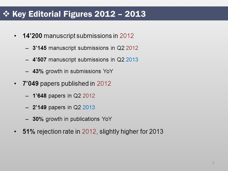  Key Editorial Figures 2012 – '200 manuscript submissions in 2012 –3'145 manuscript submissions in Q –4'507 manuscript submissions in Q –43% growth in submissions YoY 7'049 papers published in 2012 –1'648 papers in Q –2'149 papers in Q –30% growth in publications YoY 51% rejection rate in 2012, slightly higher for