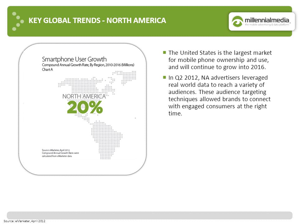 KEY GLOBAL TRENDS - NORTH AMERICA Source: eMarketer, April 2012 ■ The United States is the largest market for mobile phone ownership and use, and will