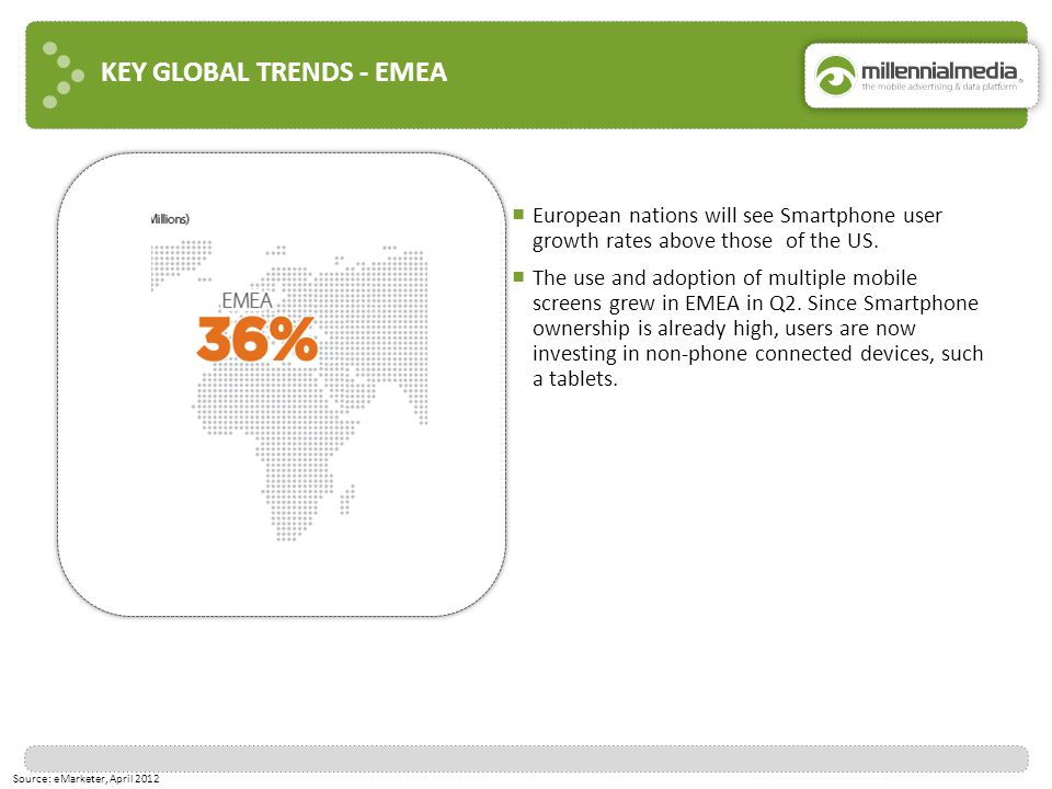 KEY GLOBAL TRENDS - EMEA Source: eMarketer, April 2012 ■ European nations will see Smartphone user growth rates above those of the US. ■ The use and a