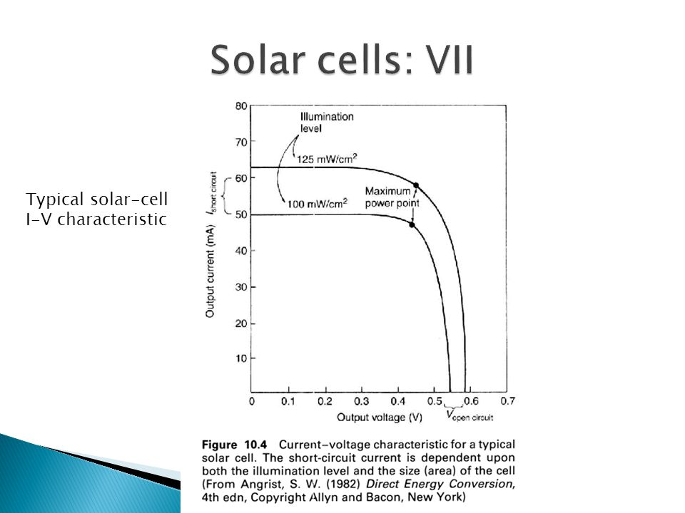 Typical solar-cell I-V characteristic