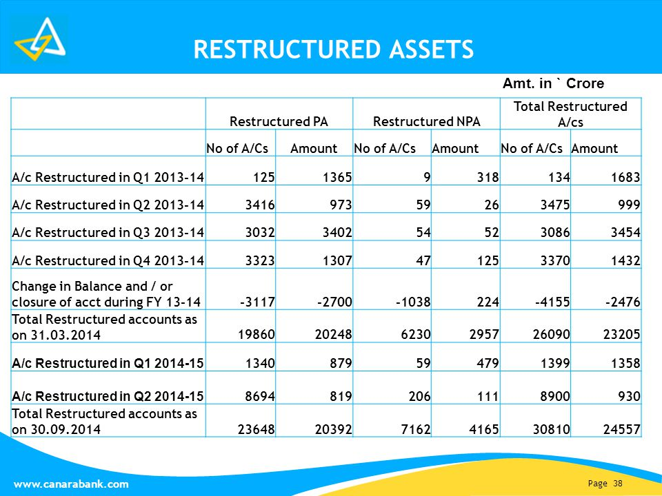 Page 38   RESTRUCTURED ASSETS Amt.