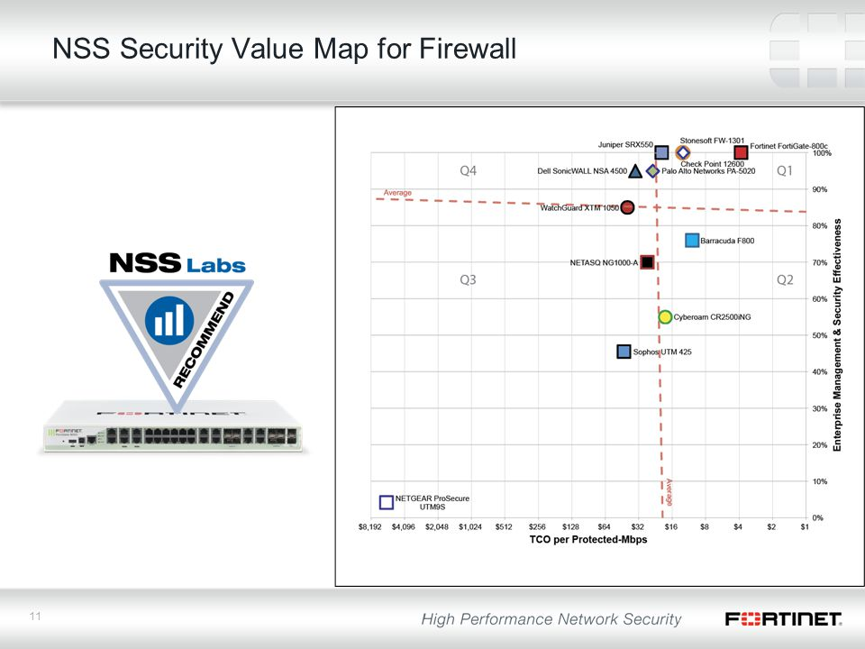 11 NSS Security Value Map for Firewall