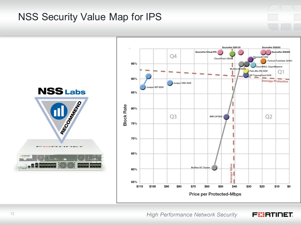12 NSS Security Value Map for IPS