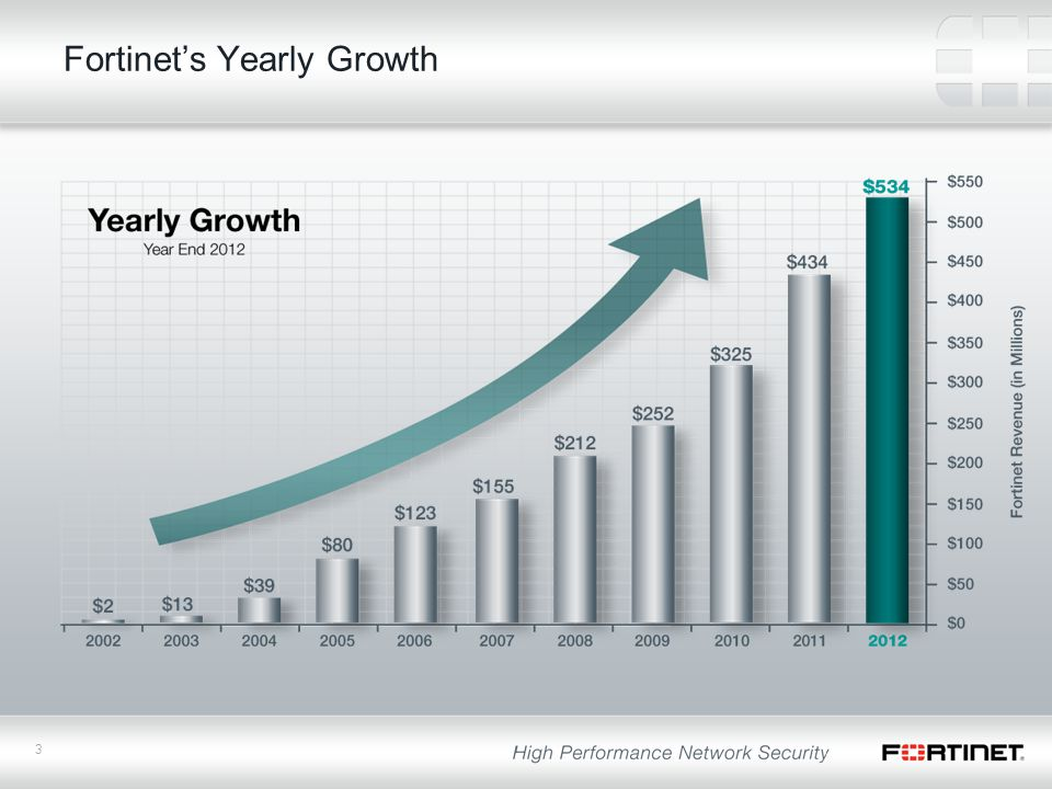 3 Fortinet's Yearly Growth