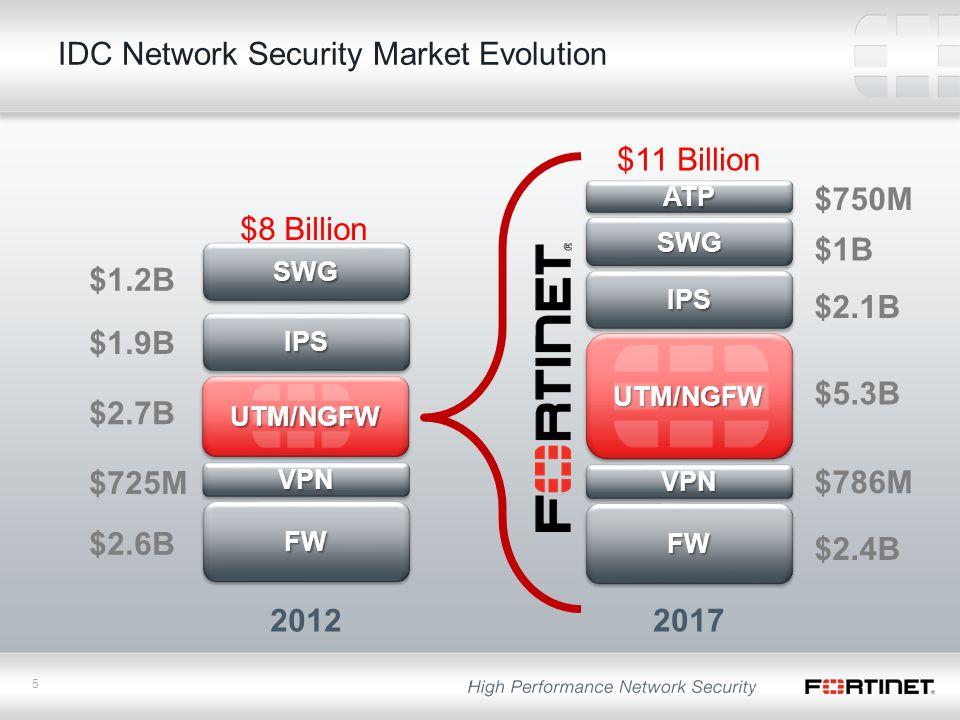 5 IDC Network Security Market Evolution UTM/NGFWUTM/NGFW UTM/NGFWUTM/NGFW $11 Billion $8 Billion FWFW FWFW $5.3B $2.4B $2.6B $2.7B VPNVPN VPNVPN $786M $725M IPSIPS IPSIPS SWGSWG SWGSWG ATPATP $2.1B $1B $750M $1.9B $1.2B 2012 2017
