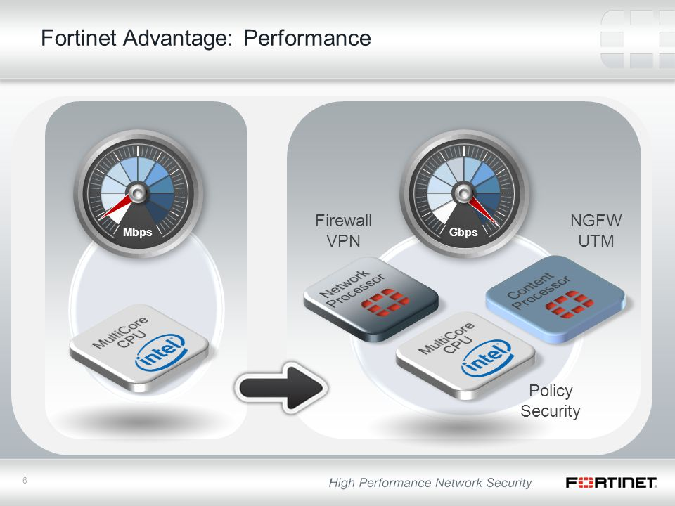 6 Fortinet Advantage: Performance GbpsMbps Firewall VPN NGFW UTM Policy Security