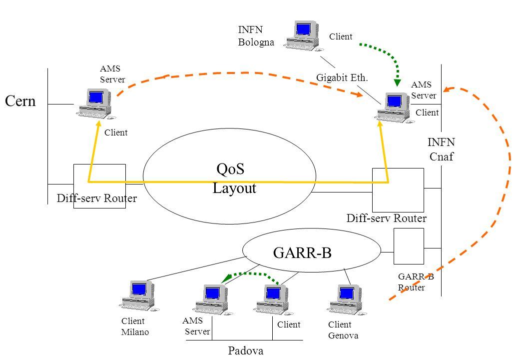 Diff-serv Router Cern Diff-serv Router INFN Cnaf Gigabit Eth.