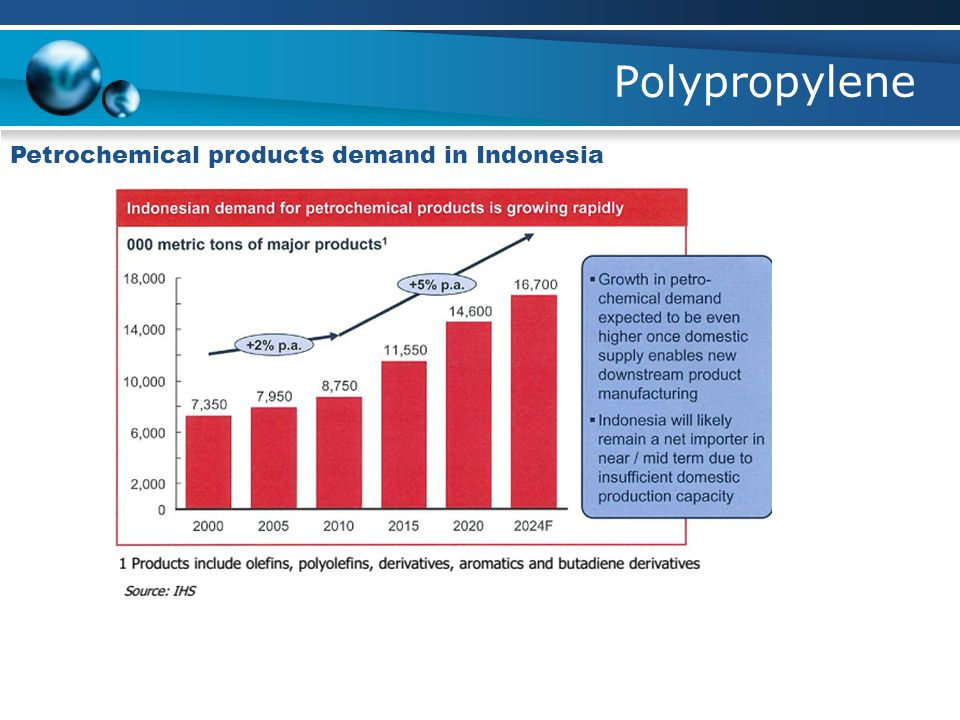 Polypropylene Petrochemical products demand in Indonesia