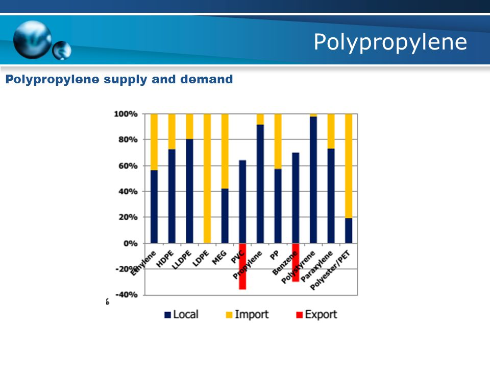 Polypropylene Polypropylene supply and demand