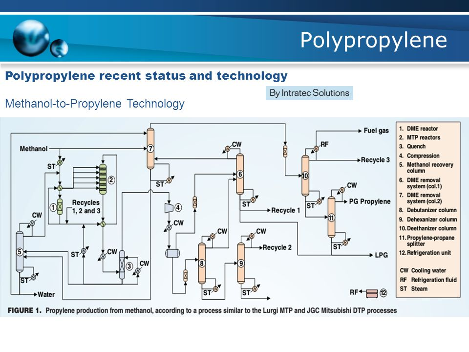 Polypropylene Polypropylene recent status and technology Methanol-to-Propylene Technology