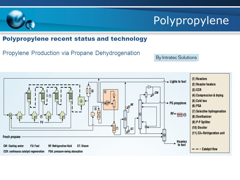 Polypropylene Polypropylene recent status and technology Propylene Production via Propane Dehydrogenation