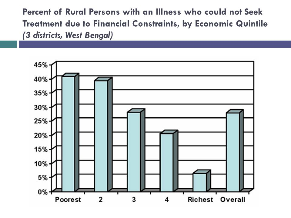 Percent of Rural Persons with an Illness who could not Seek Treatment due to Financial Constraints, by Economic Quintile (3 districts, West Bengal)