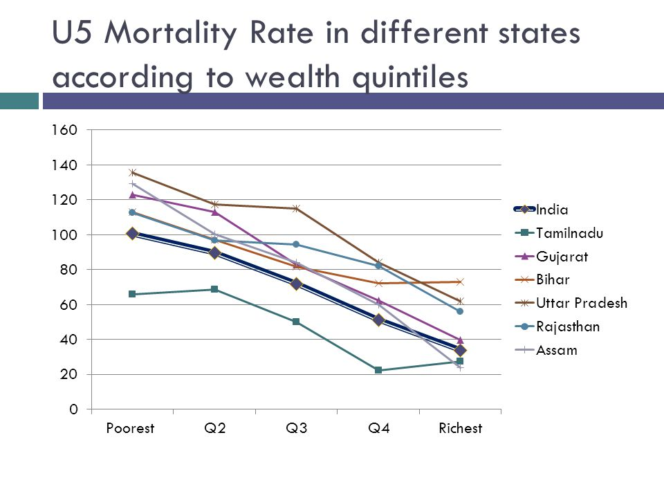 U5 Mortality Rate in different states according to wealth quintiles