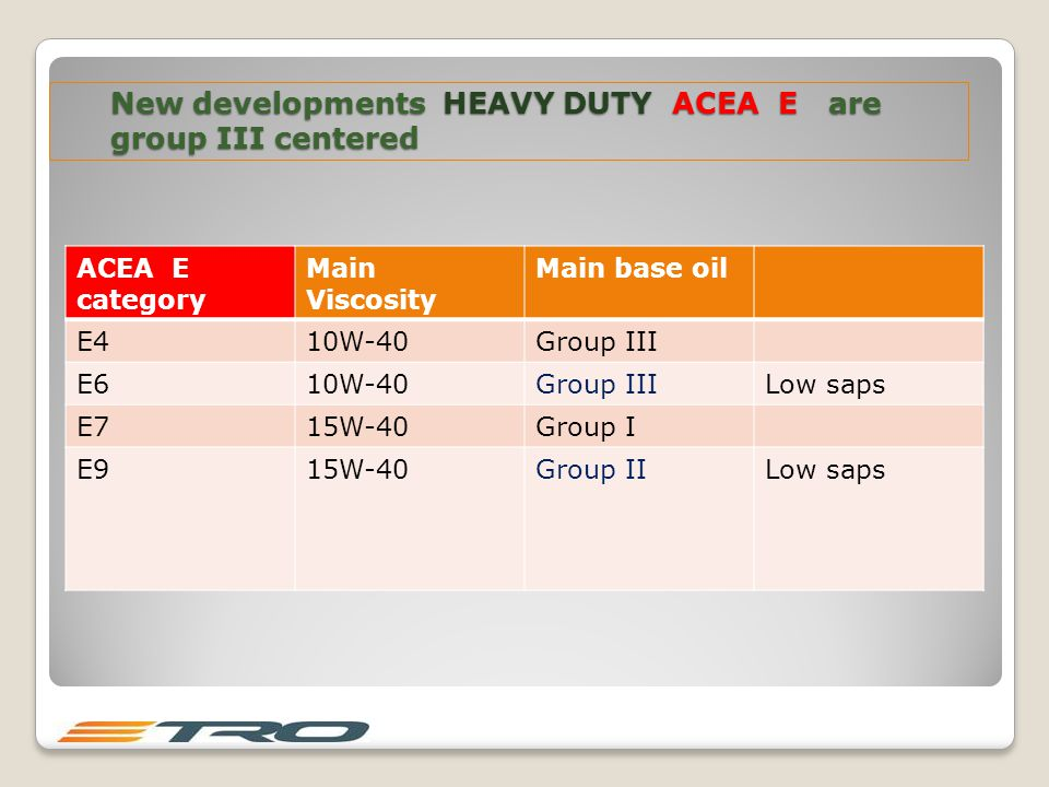New developments HEAVY DUTY ACEA E are group III centered New developments HEAVY DUTY ACEA E are group III centered ACEA E category Main Viscosity Main base oil E410W-40Group III E610W-40Group IIILow saps E715W-40Group I E915W-40Group IILow saps