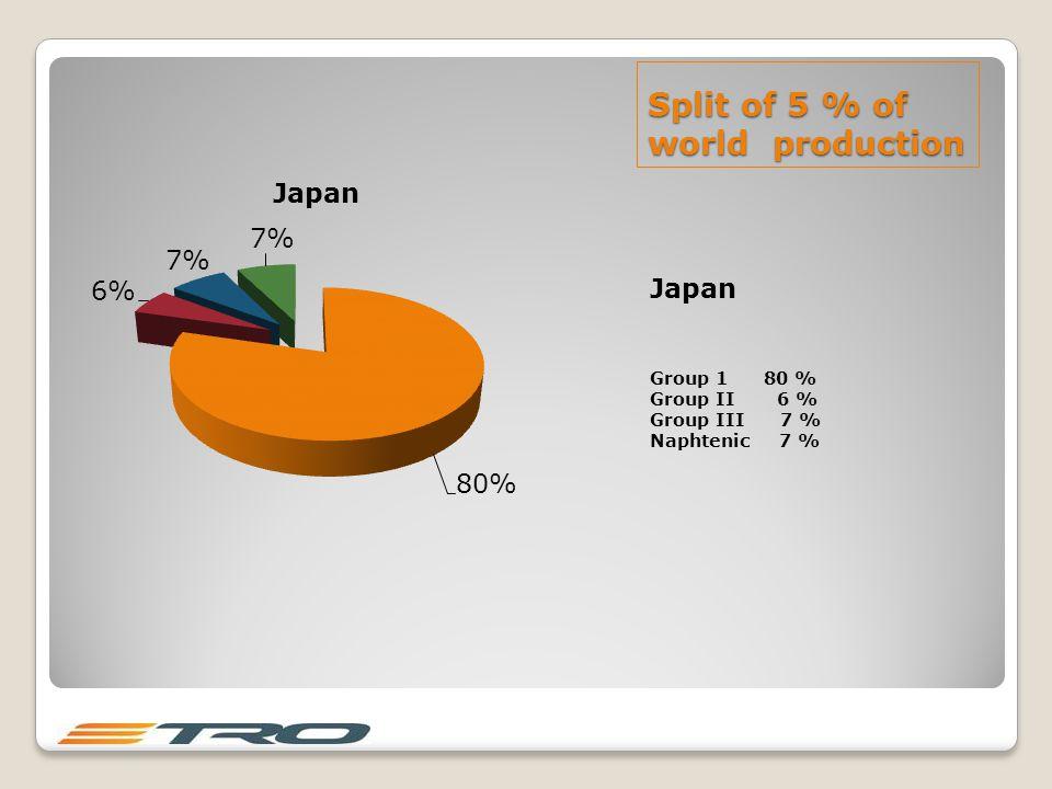 Split of 5 % of world production Japan Group 1 80 % Group II 6 % Group III 7 % Naphtenic 7 %