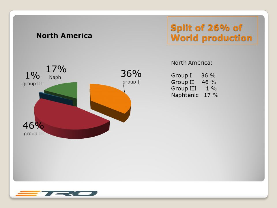 Split of 26% of World production North America: Group I 36 % Group II 46 % Group III 1 % Naphtenic 17 %