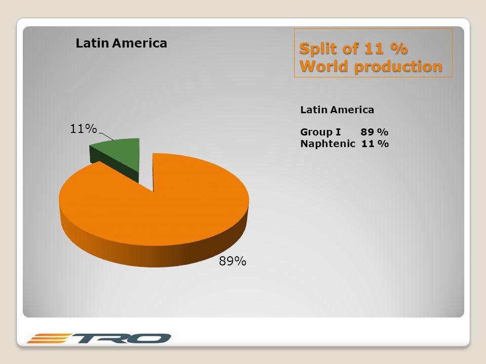 Split of 11 % World production Latin America Group I 89 % Naphtenic 11 %