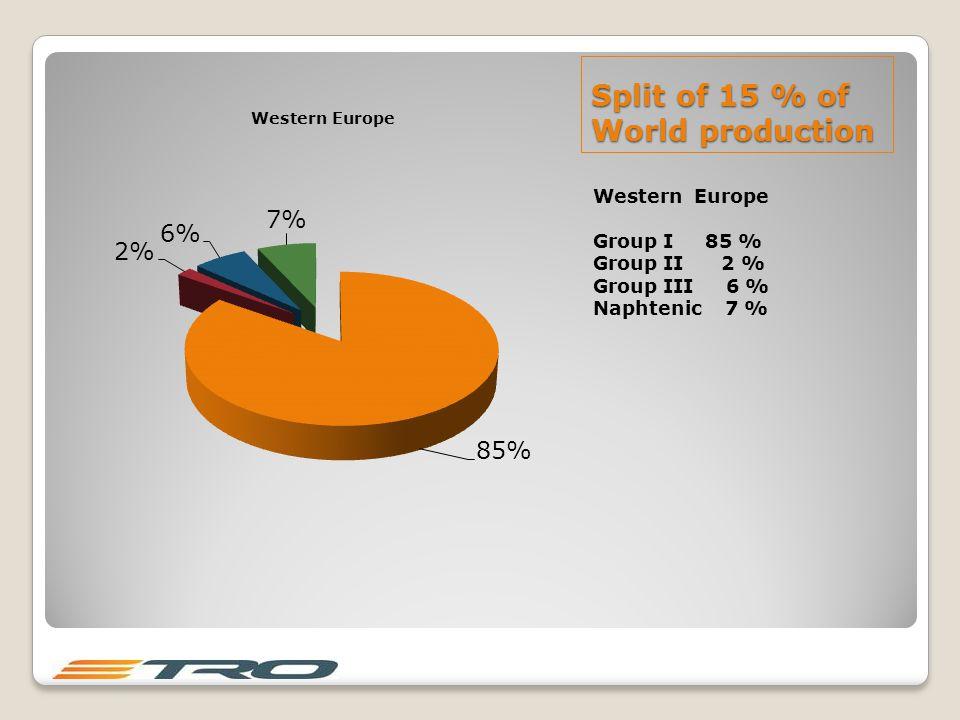 Split of 15 % of World production Western Europe Group I 85 % Group II 2 % Group III 6 % Naphtenic 7 %