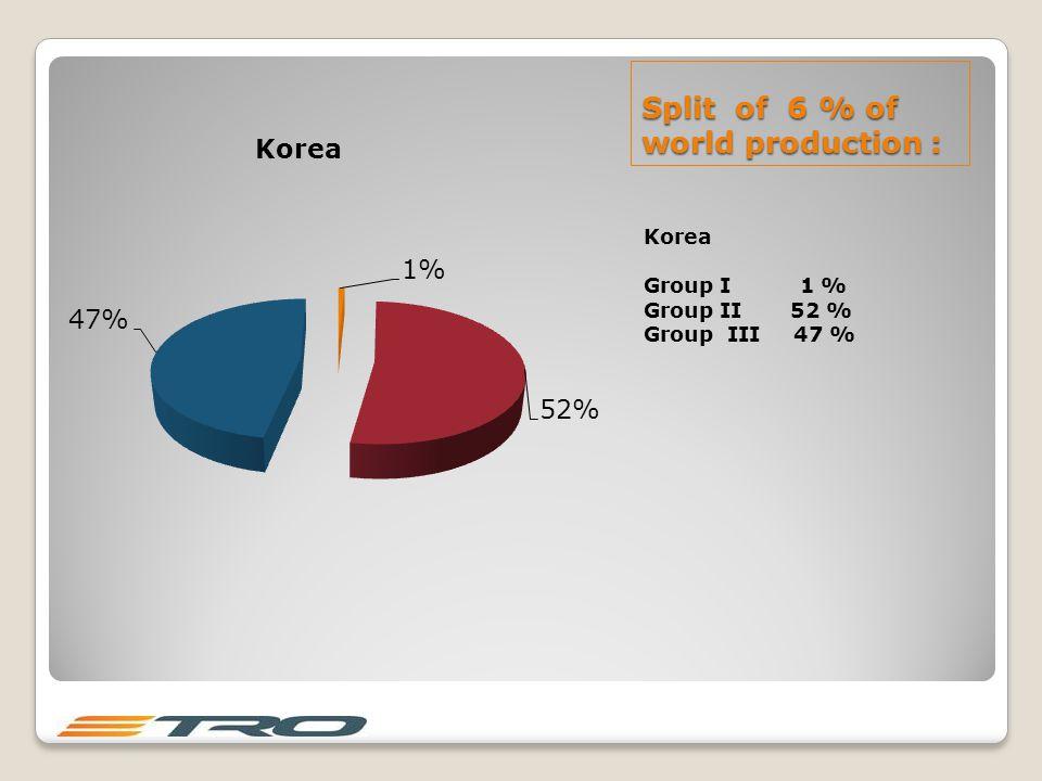 Split of 6 % of world production : Korea Group I 1 % Group II 52 % Group III 47 %