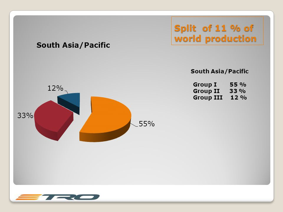 Split of 11 % of world production South Asia/Pacific Group I 55 % Group II 33 % Group III 12 %