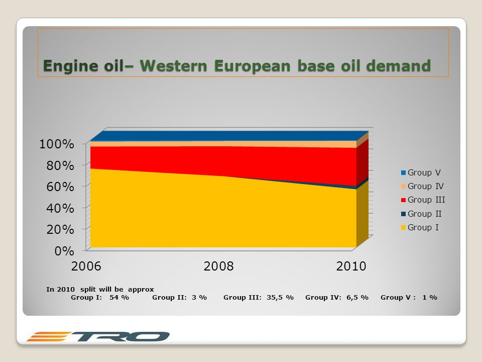 Engine oil– Western European base oil demand In 2010 split will be approx Group I: 54 % Group II: 3 % Group III: 35,5 % Group IV: 6,5 % Group V : 1 %