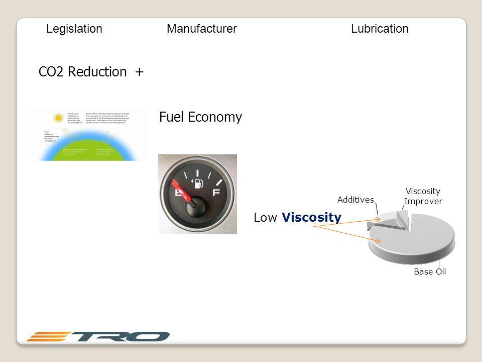 CO2 Reduction + Fuel Economy LegislationManufacturerLubrication
