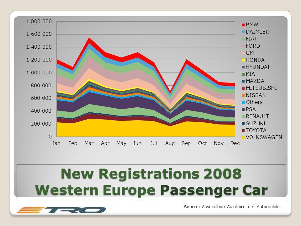 New Registrations 2008 Western Europe Passenger Car Source: Association Auxiliaire de l Automobile