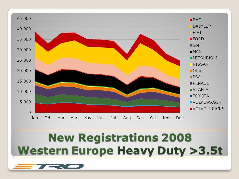 New Registrations 2008 Western Europe Heavy Duty >3.5t