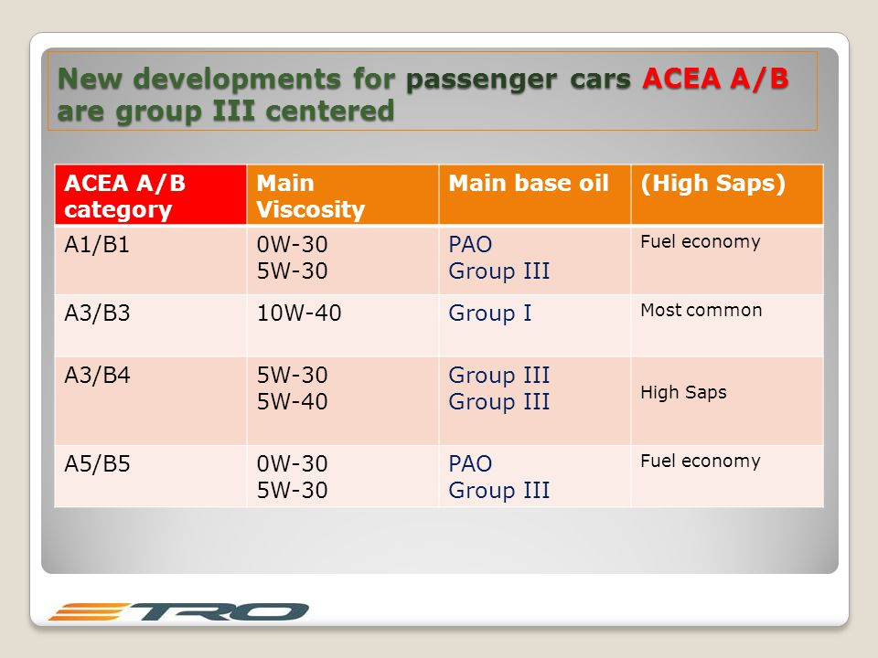 New developments for passenger cars ACEA A/B are group III centered ACEA A/B category Main Viscosity Main base oil(High Saps) A1/B10W-30 5W-30 PAO Group III Fuel economy A3/B310W-40Group I Most common A3/B45W-30 5W-40 Group III High Saps A5/B50W-30 5W-30 PAO Group III Fuel economy