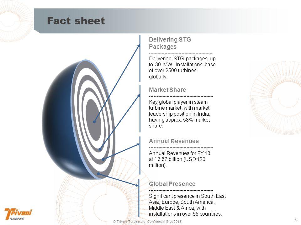 5 © Triveni Turbine Ltd.