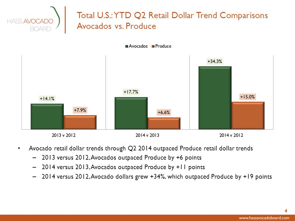 Total U.S.: YTD Q2 Retail Dollar Trend Comparisons Avocados vs.