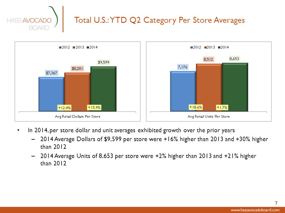 Total U.S.: YTD Q2 Category Per Store Averages In 2014, per store dollar and unit averages exhibited growth over the prior years – 2014 Average Dollars of $9,599 per store were +16% higher than 2013 and +30% higher than 2012 – 2014 Average Units of 8,653 per store were +2% higher than 2013 and +21% higher than 2012 7