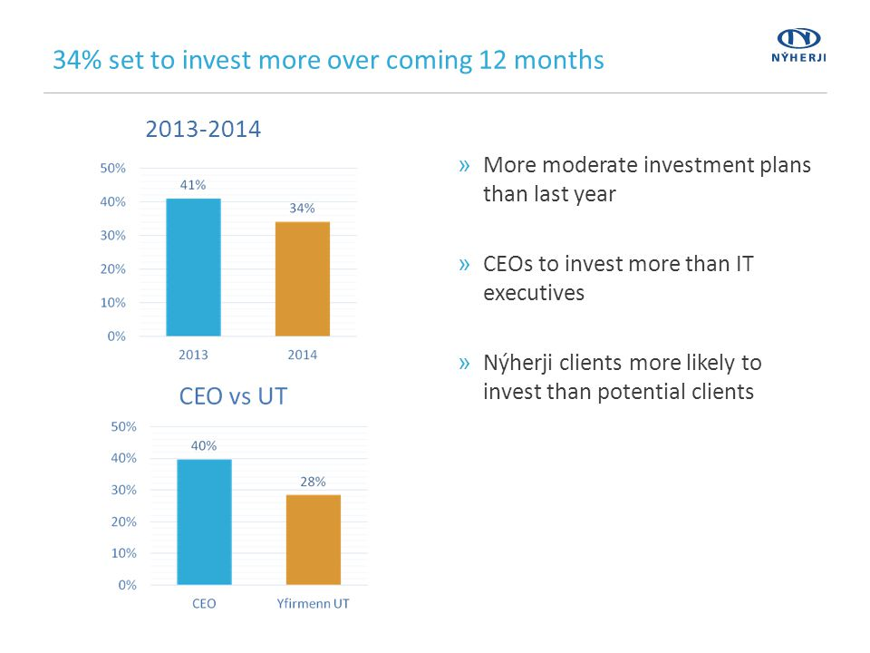 34% set to invest more over coming 12 months »More moderate investment plans than last year »CEOs to invest more than IT executives »Nýherji clients more likely to invest than potential clients 2013-2014