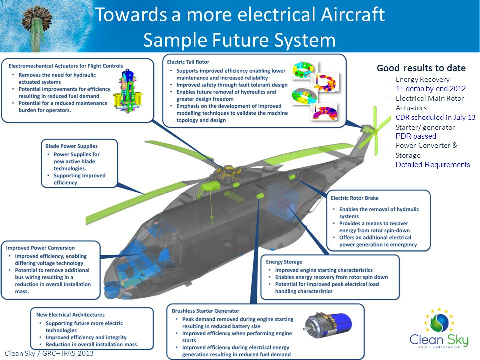 Towards a more electrical Aircraft Sample Future System Clean Sky / GRC– IPAS 2013 Good results to date -Energy Recovery 1 st demo by end 2012 -Electrical Main Rotor Actuators CDR scheduled in July 13 -Starter/ generator PDR passed -Power Converter & Storage Detailed Requirements