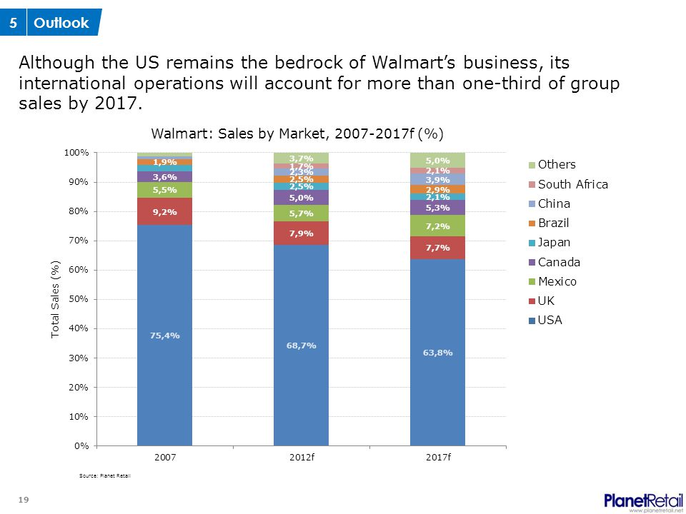19 Although the US remains the bedrock of Walmart's business, its international operations will account for more than one-third of group sales by 2017
