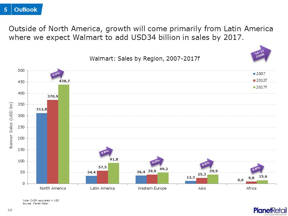 20 Outside of North America, growth will come primarily from Latin America where we expect Walmart to add USD34 billion in sales by 2017.