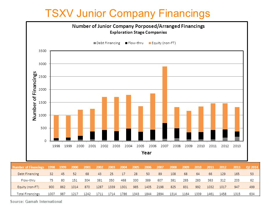TSXV Junior Company Financings Source: Gamah International Number of Financings1998199920002001200220032004200520062007200820092010201120122013Q2 2014 Debt Financing3245526843251728508910868646612916553 Flow-thru758015130438135046833038960738126528336331220362 Equity (non-FT)90086210148701287133913019851405219882583199210321017947499 Total Financings100798712171242171117141786134318442894131411641339146114581315634