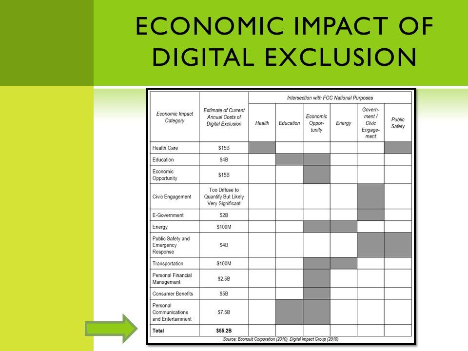ECONOMIC IMPACT OF DIGITAL EXCLUSION