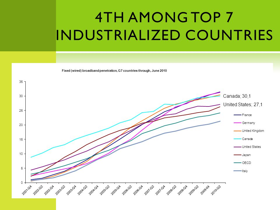 4TH AMONG TOP 7 INDUSTRIALIZED COUNTRIES