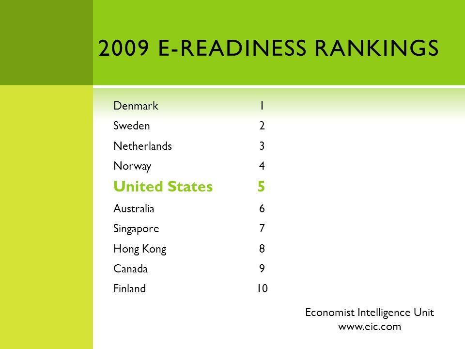 2009 E-READINESS RANKINGS Denmark 1 Sweden 2 Netherlands 3 Norway 4 United States 5 Australia 6 Singapore 7 Hong Kong 8 Canada 9 Finland 10 Economist Intelligence Unit www.eic.com
