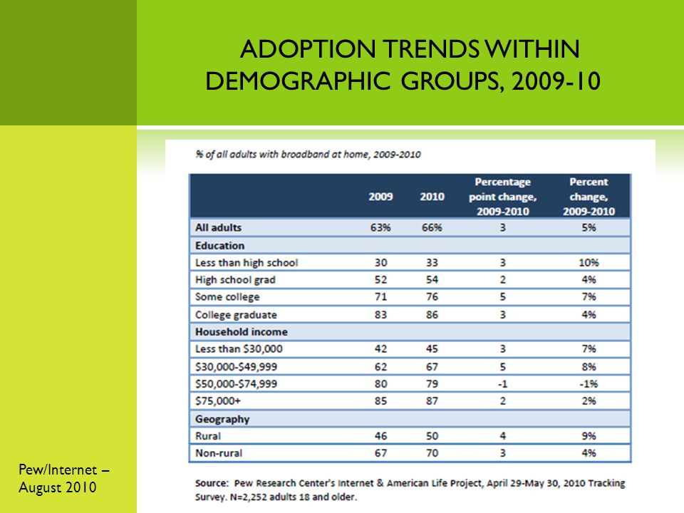Pew/Internet – August 2010 ADOPTION TRENDS WITHIN DEMOGRAPHIC GROUPS, 2009-10