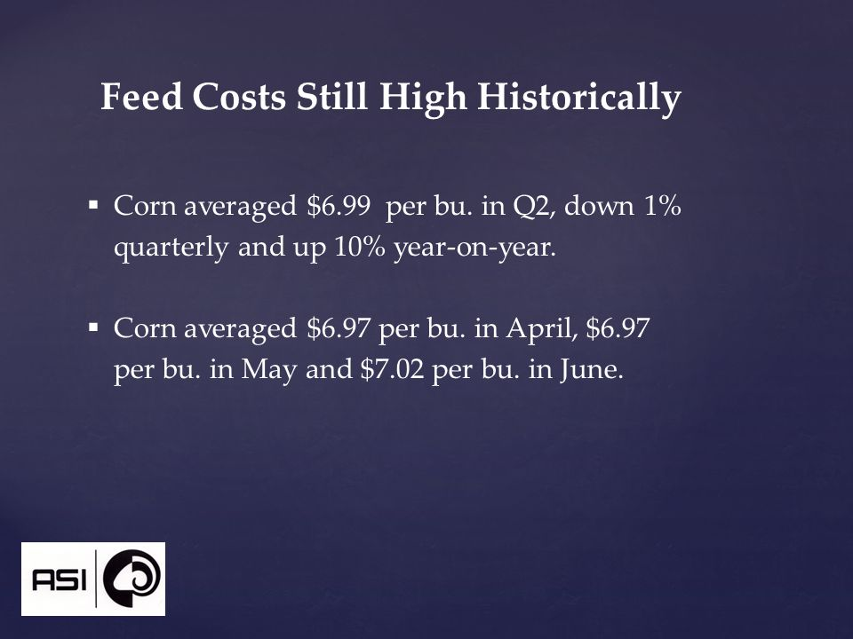 Feed Costs Still High Historically  Corn averaged $6.99 per bu.