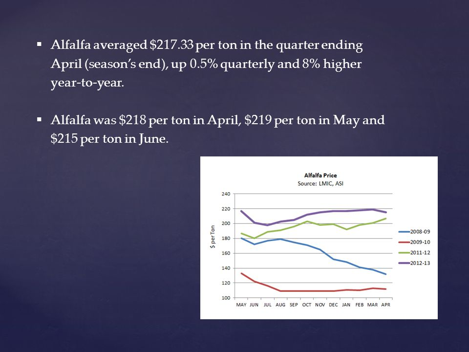  Alfalfa averaged $217.33 per ton in the quarter ending April (season's end), up 0.5% quarterly and 8% higher year-to-year.