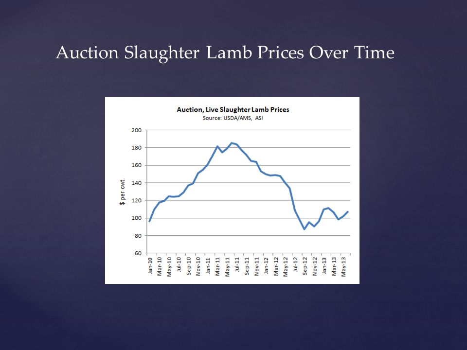 Auction Slaughter Lamb Prices Over Time