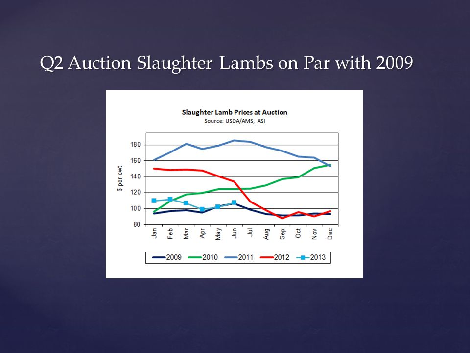Q2 Auction Slaughter Lambs on Par with 2009 Q2 Auction Slaughter Lambs on Par with 2009